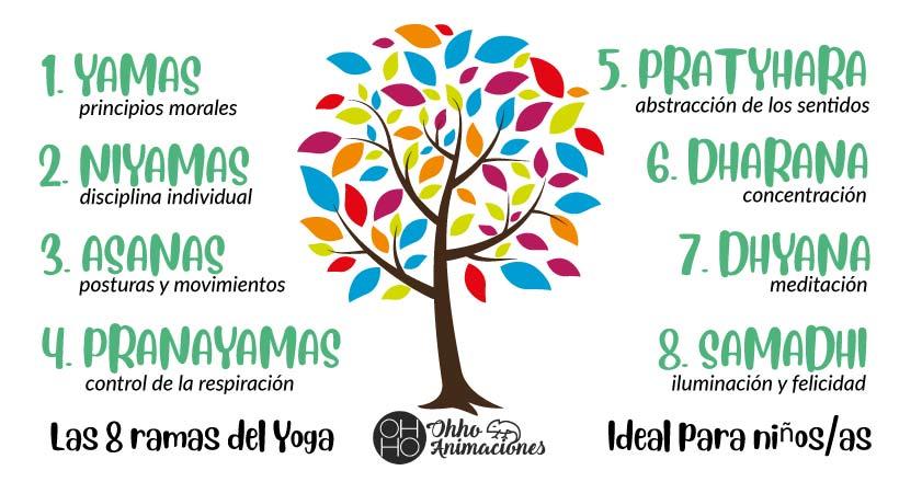 8 ramas del yoga
